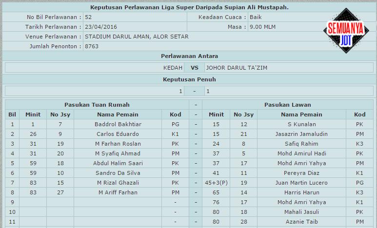 Liga super 2016: Keputusan perlawanan antara Kedah lwn JDT.