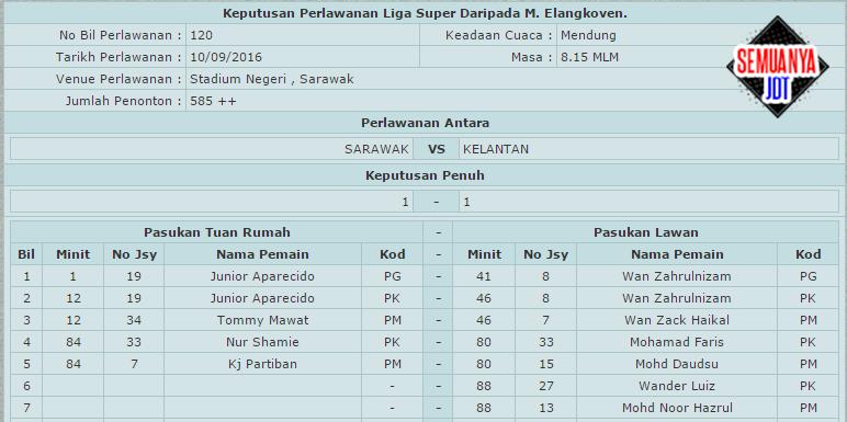 Liga Super 2016: Keputusan perlawanan antara Sarawak lwn Kelantan