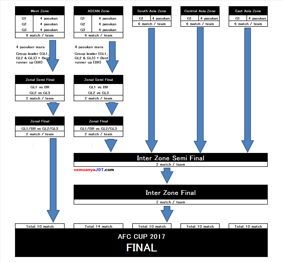 penerangan format baru piala AFC 2017