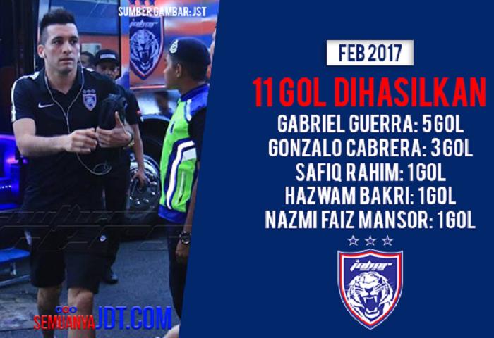 Undi: Gol Terbaik JDT Untuk Bulan Febuari 2017