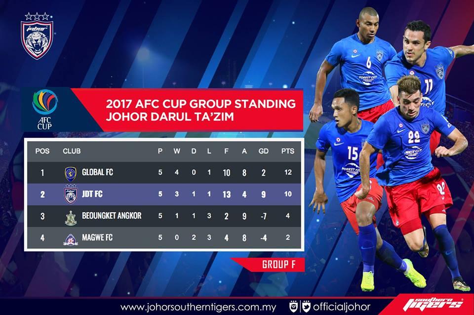 Carta terkini piala AFC 2017