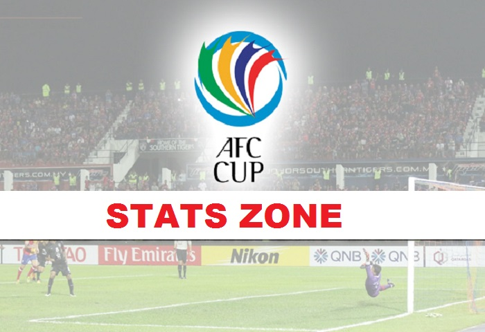 Afc Cup Stats Zone