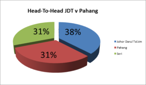 head to head jdt vs pahang