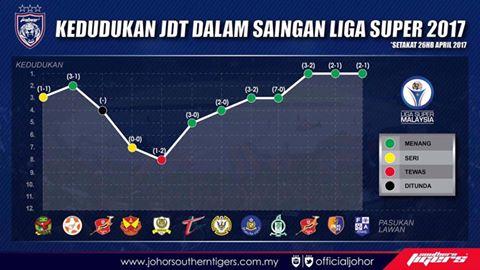 kedudukan JDT dalam liga super 2017
