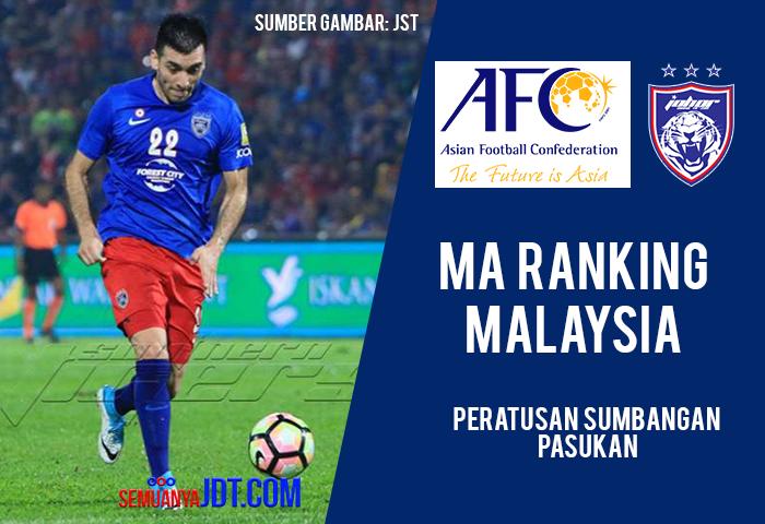 Afc Ma Ranking