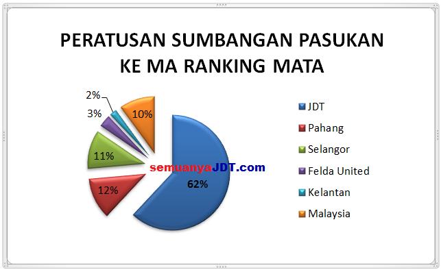 peratusan sumbangan kelab kepada MA ranking Malaysia