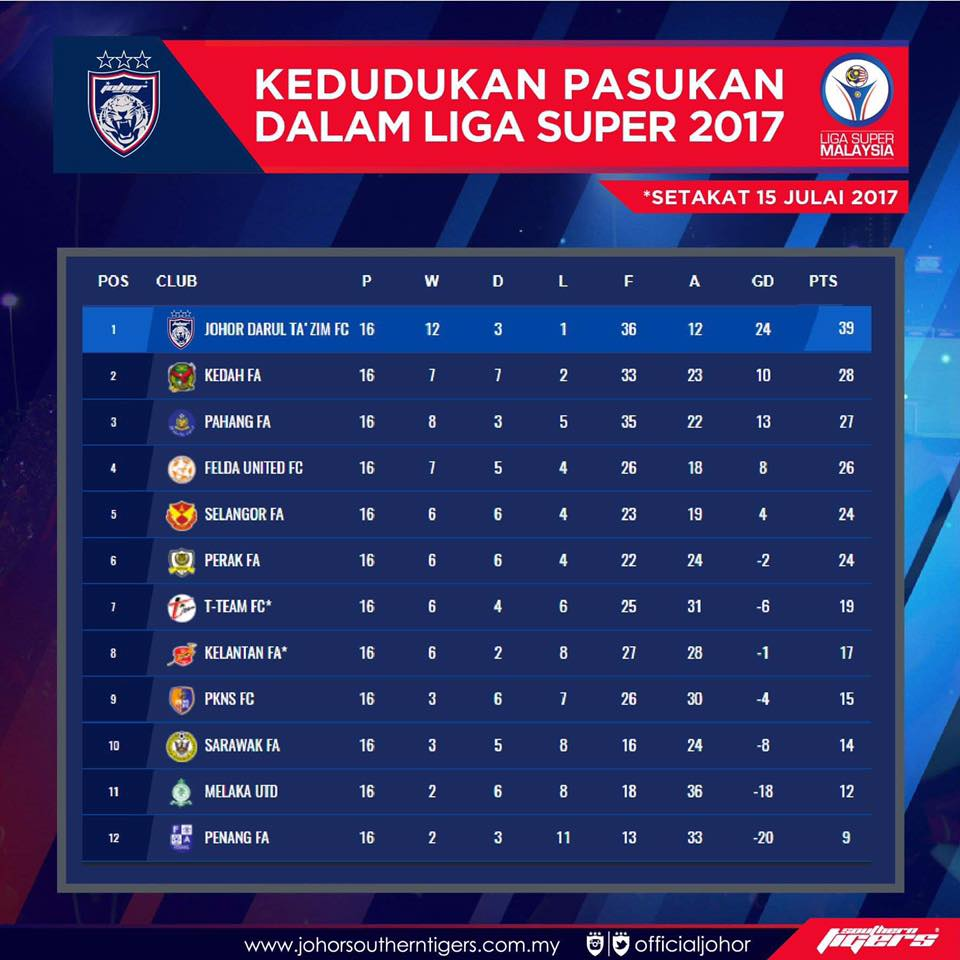 Carta terkini liga super 2017