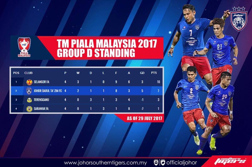 carta terkini piala malaysia 2017