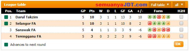 Piala Malaysia 2017 Kumpulan D