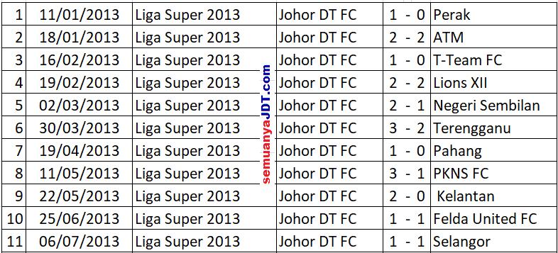 liga super rekod tanpa kalah jdt di stadium larkin semuanya jdtRekod 2 Tahun Tanpa Kalah Jdt Di Larkin #7