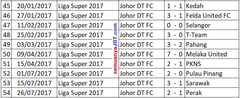 liga super rekod tanpa kalah jdt di stadium larkin semuanya jdt