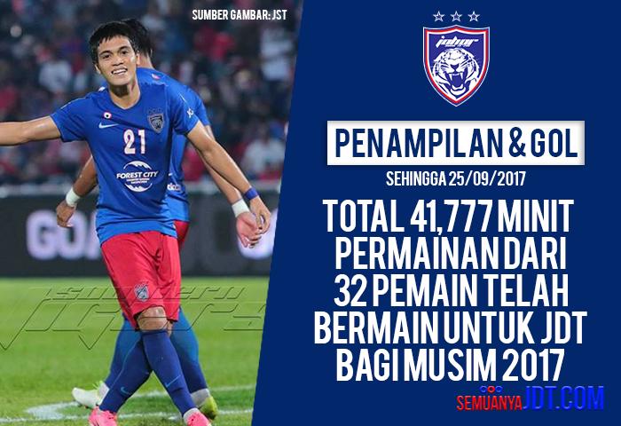 Statistik 2017: Penampilan, Minit Permainan Dan Jaringan Sehingga 25/09/2017