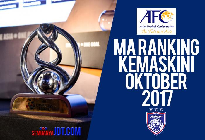 MA Ranking Oktober 2017
