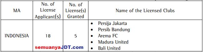 lesen afc indonesia