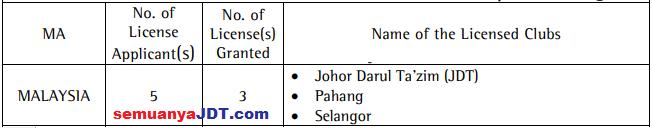 lesen afc malaysia