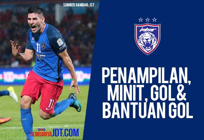 Statistik 2018: Penampilan, Minit Permainan, Jaringan Dan Bantuan Gol Sehingga 15/02/2018