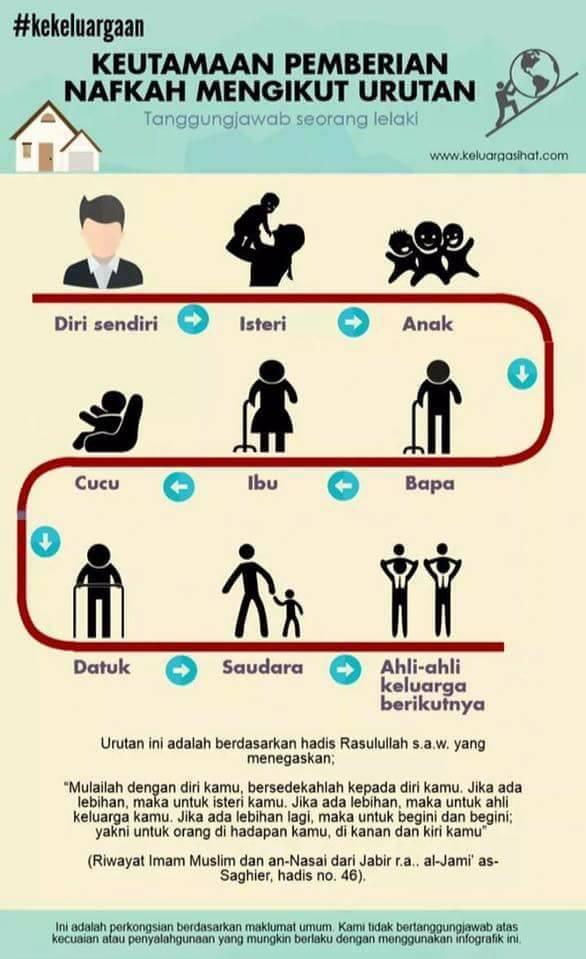tuntutan nafkah, nafkah isteri, nafkah keluarga, turutan nafkah keluarga, nafkah wajib kepada isteri, nafkah kepada ibu bapa